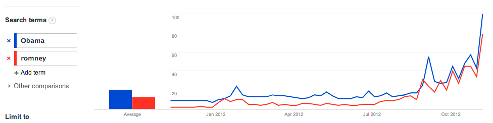 Obama vs Romney - Google trends